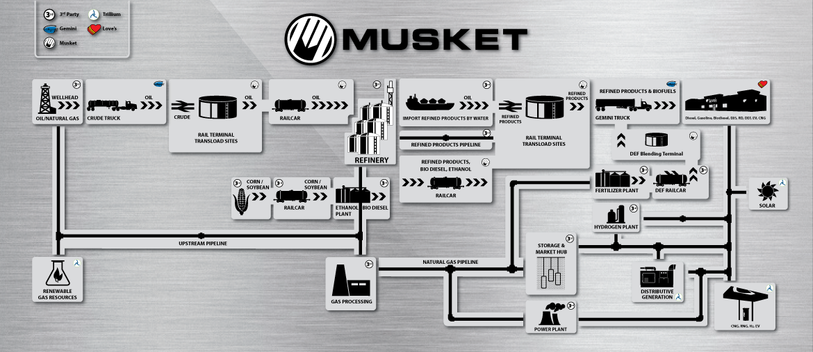 Musket Corporation Value Chain